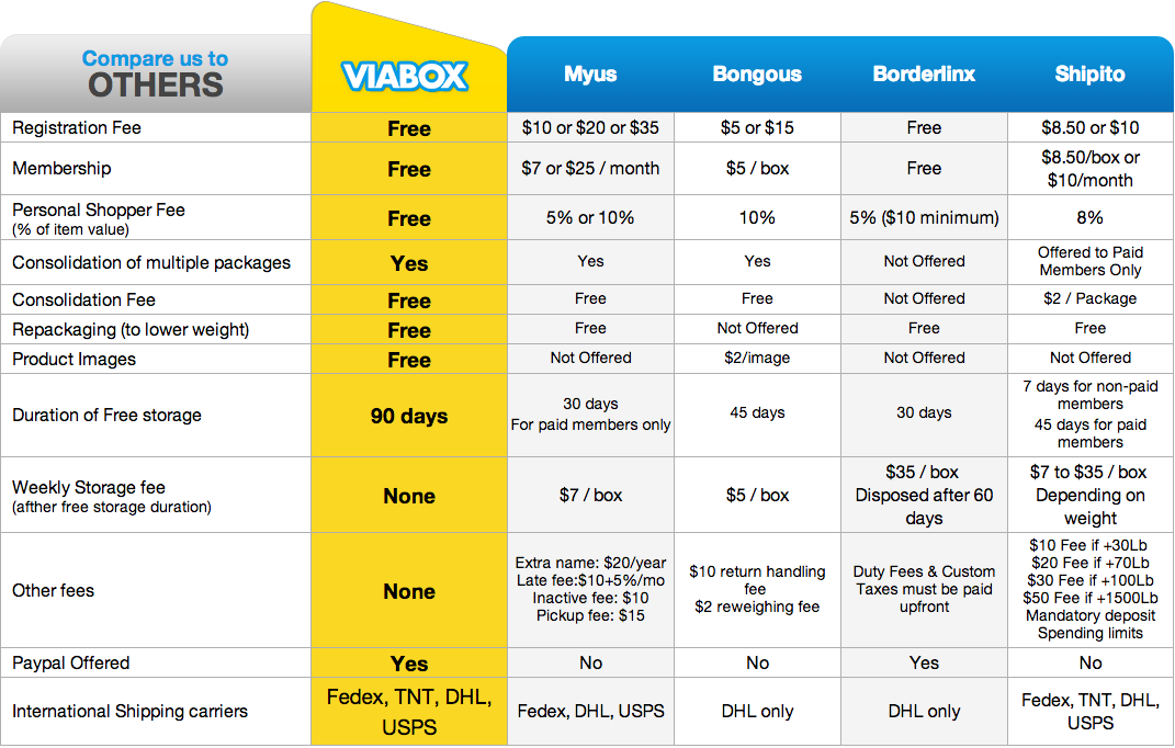 Viabox   Leader in Package Forwarding   Free USA Address